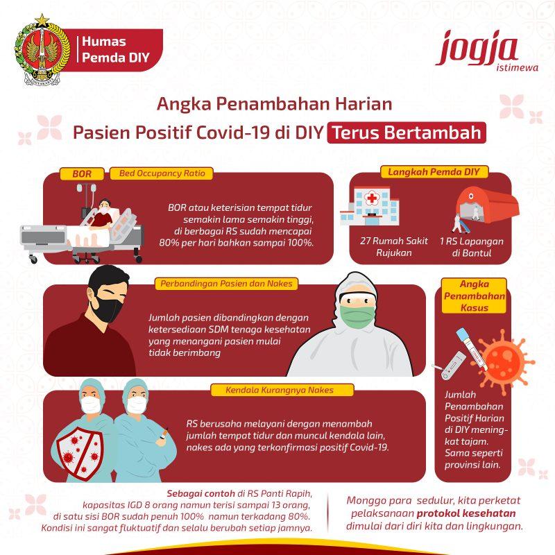 (Infografis: Humas Pemda DIY)