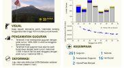 Infografis Laporan Aktivitas Gunung Merapi Periode Pengamatan 29 Juni 2021. (Infografis: BPPTKG)