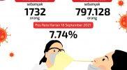 Jumlah yang diperiksa per Sabtu, 18 September 2021 adalah 1.732 orang Total jumlah keseluruhan yang telah diperiksa sebanyak 797.128 orang. (Humas Pemda DIY)